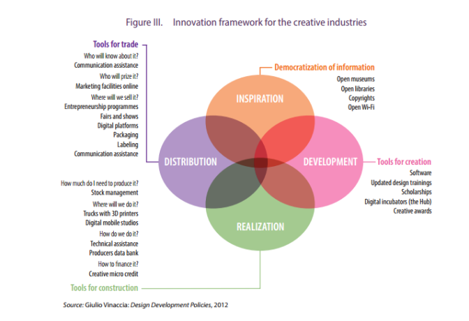 Innovation framework for the creative industries