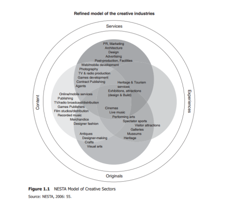 UK's National Endowment for Science, Technology and the Arts NESTA Model of Creative Economy Sectors