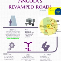 Angola's revamped road infrastructure and sets of Fenacult Culture Trains