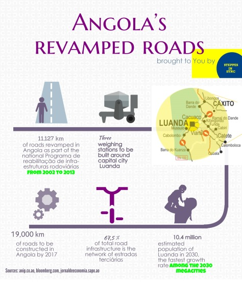 Angola's revamped road infrastructure (This infographic is brought to you by Steppes in Sync)