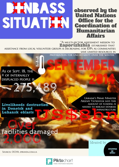 Donbass situation. Data as of September 19, 2014. A Steppes in Sync infographic