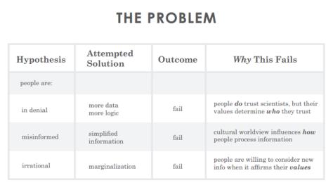 Why problem solving fails, by Jennifer Briselli