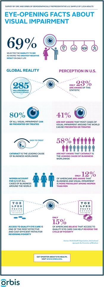 Eye-opening facts about visual impairment (Data visualization by Orbis, an international NGO dedicated to saving sight worldwide)