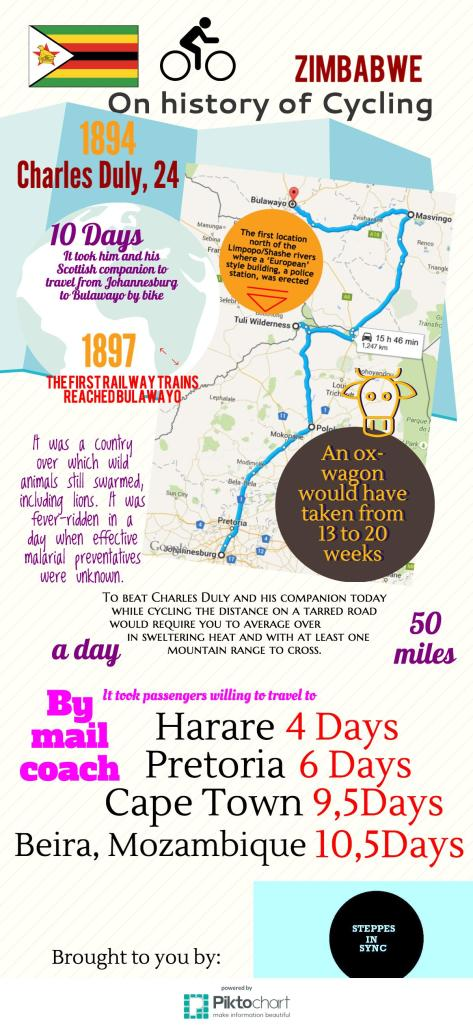 History of Biking in Zimbabwe: Charles Duly's trip from Johannesburg to Bulawayo by bike in 10 days