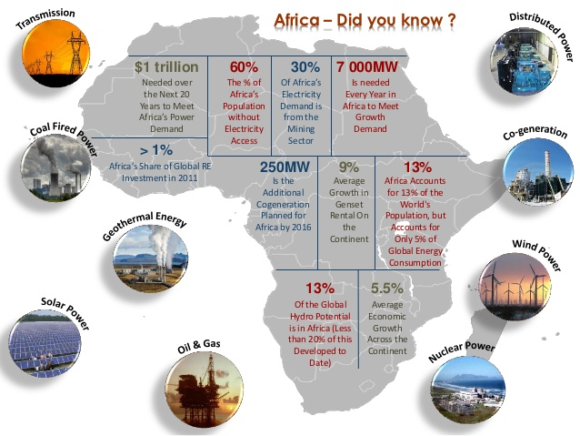 African Energy Mega Projects: financing options and study timeframes (1.1)