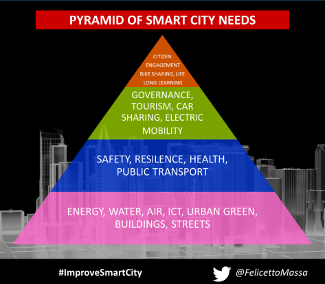 Smart city needs pyramid
