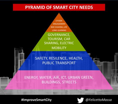 Smart city needs pyramid